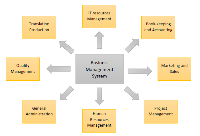 Business_Management_Sysyem