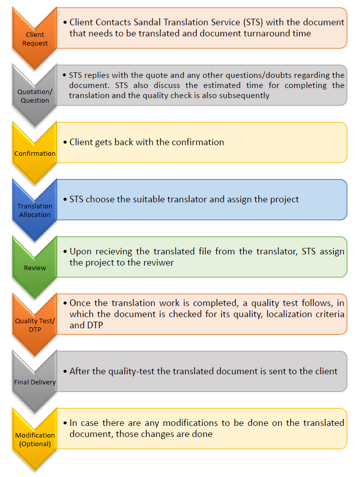 translation procedures Translations in context of procedures in english-russian from reverso context: special procedures, policies and procedures, standard operating procedures, rules and procedures, administrative procedures.